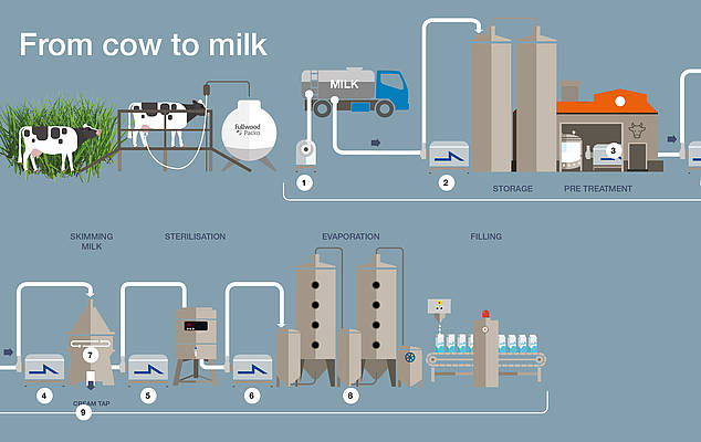 Pumps to produce the perfect milk