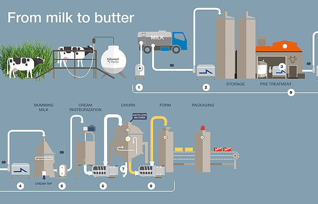 Pumps to Produce the Perfect Butter