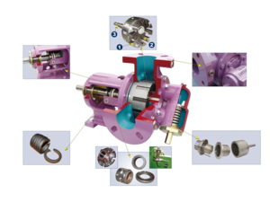 Working Principle Rotary Gear Pumps