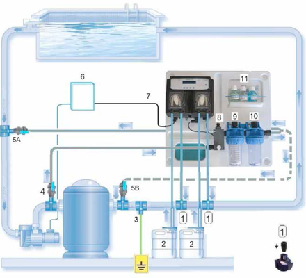 Verderflex® & Verderdos dosing units and systems for swimming pools